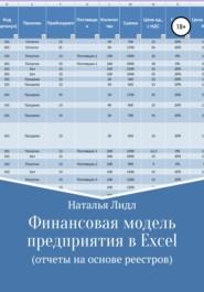 Финансовая модель предприятия в Excel
